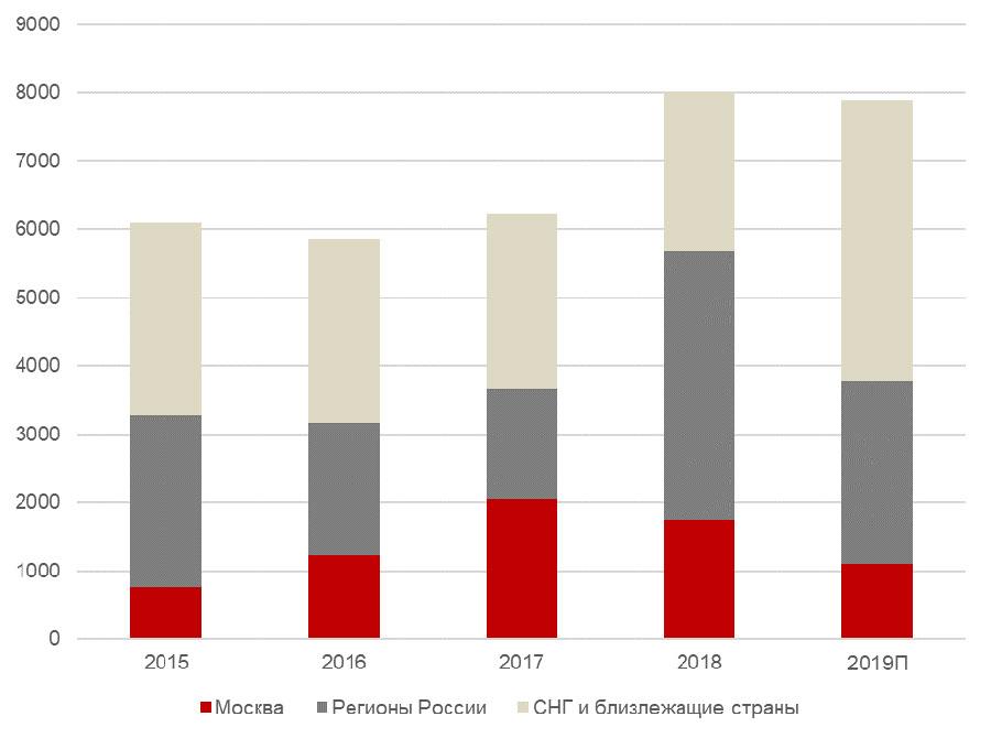 Ввод брендированных гостиничных номеров в регионе по годам