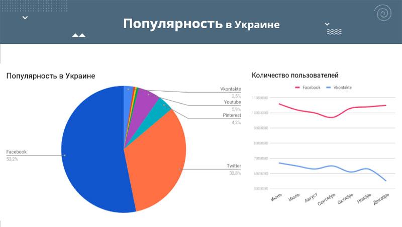 социальные сети в Украине